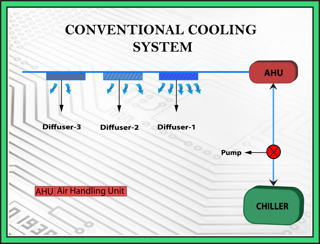 Conventional Cooling system