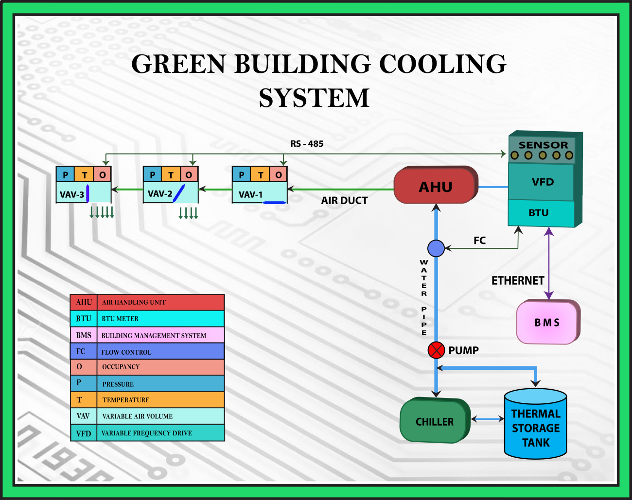 Green Building Cooling system